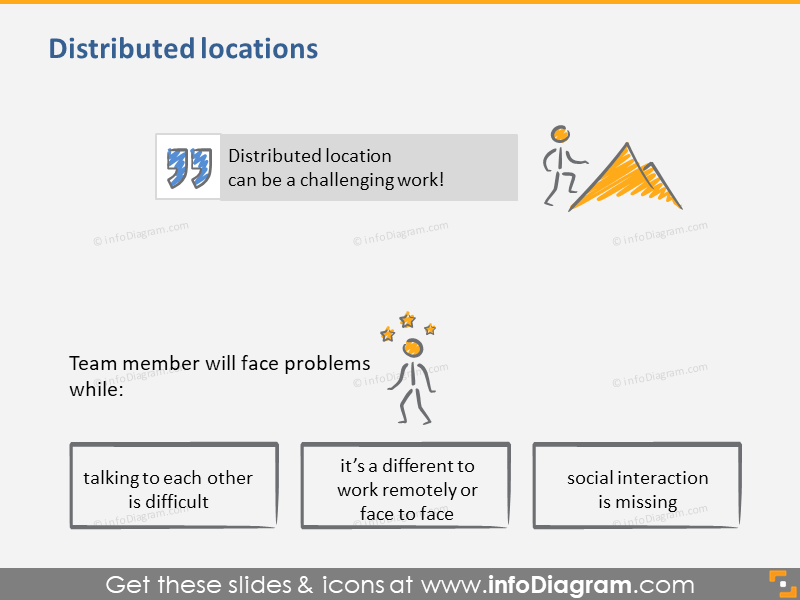 Distributed Locations Social Interaction