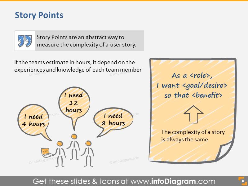 Story Points Agile Scrum Technique