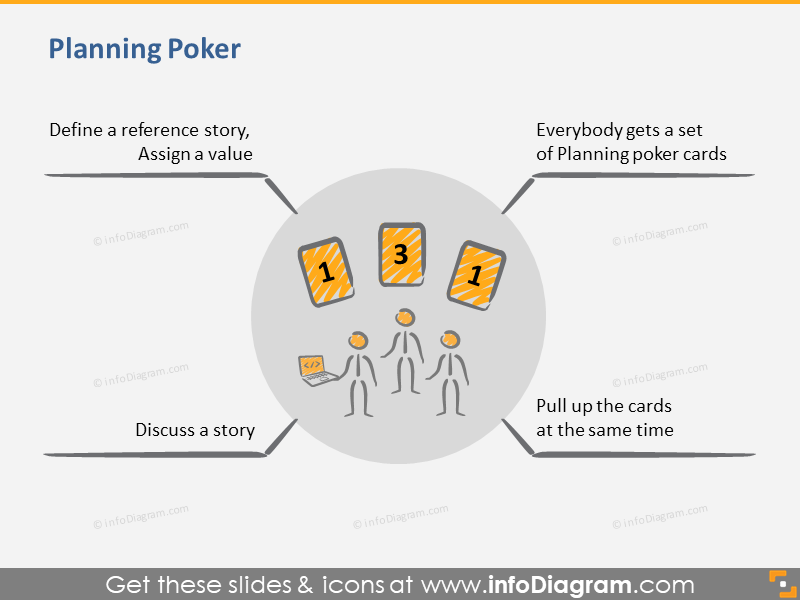 Scrum Planning Poker Tool