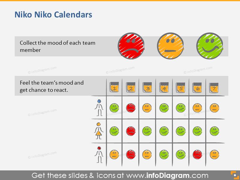 Niko Niko Calendars Tool for Scrum Management
