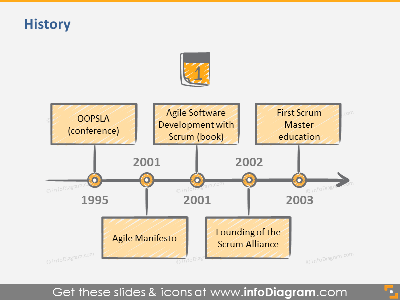 Scrum Development History on Timeline 1995 - 2003