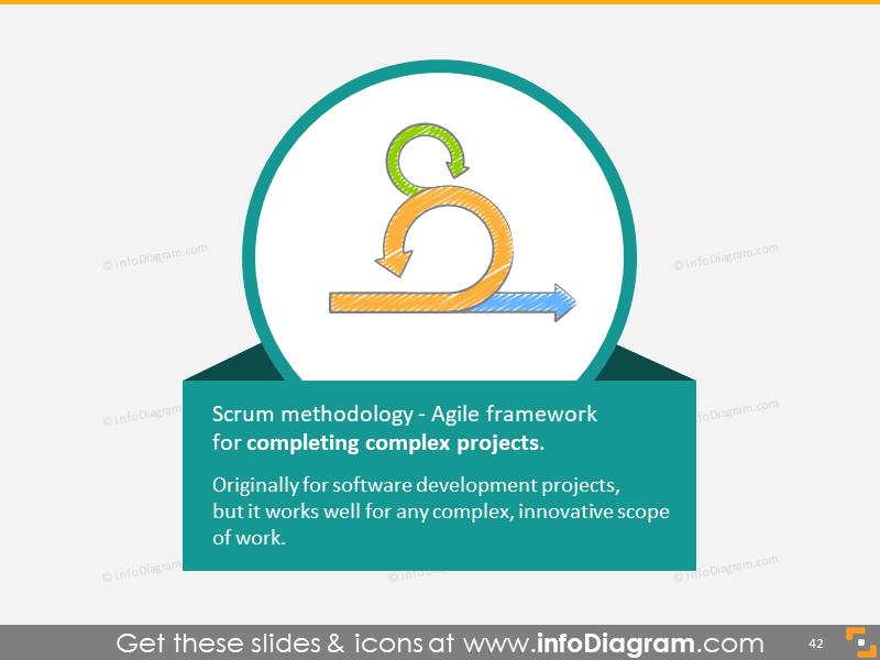 Scrum Summary Origin Quote Complex Projects