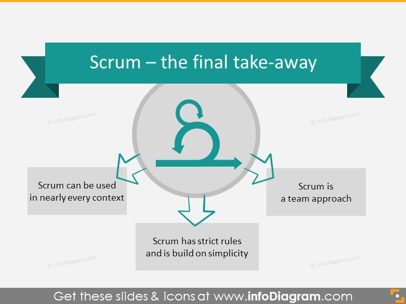 Scrum Final Take Away Slide