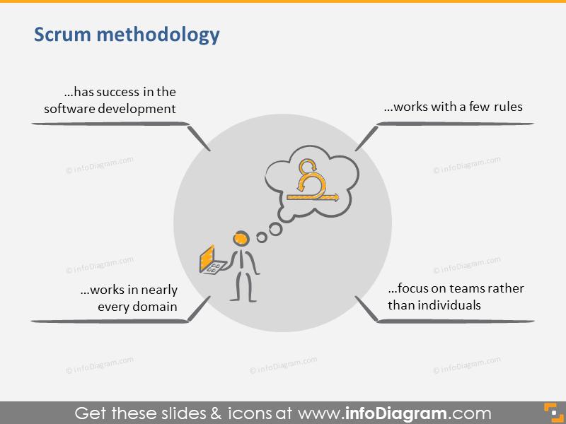 Scrum Methodology Graphic Definition