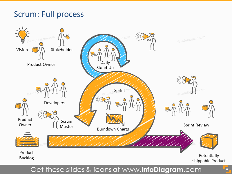 Scrum process diagram schema all roles