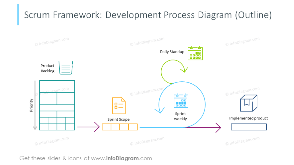 Scrum development process diagram illustrated with outline icons