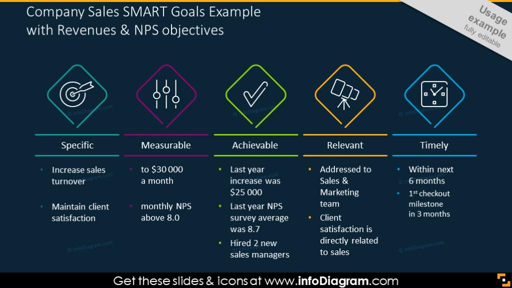 SMART goals definition chart on a dark background