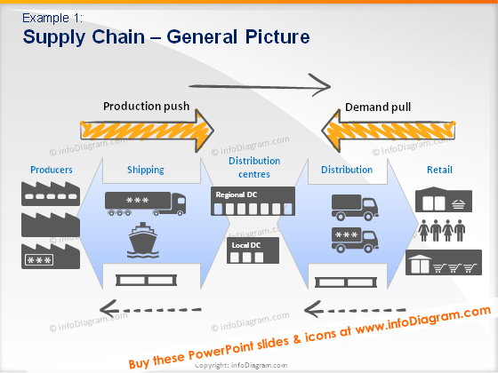 production push demand pull supply chain model picture ppt