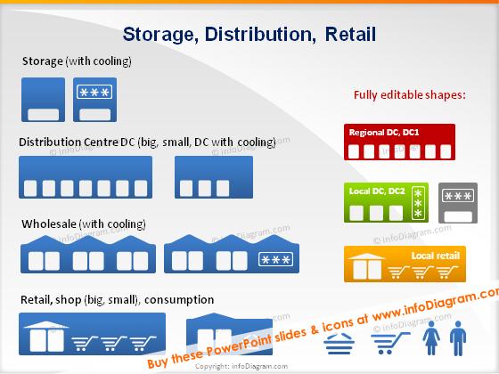 SCM storage distribution retail store symbols ppt clipart