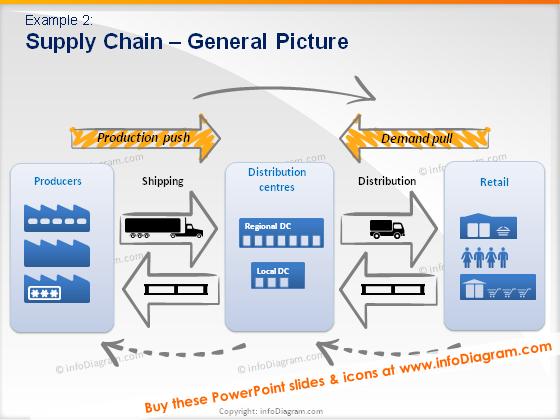 production push demand pull logistics schema ppt