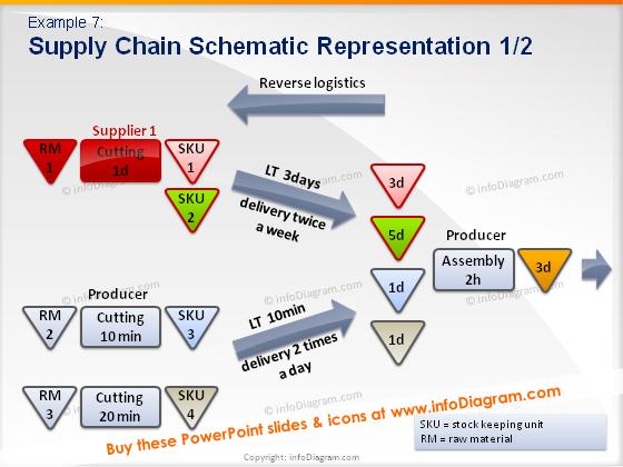 reverse logistics scm model diagram order decoupling point ppt blue