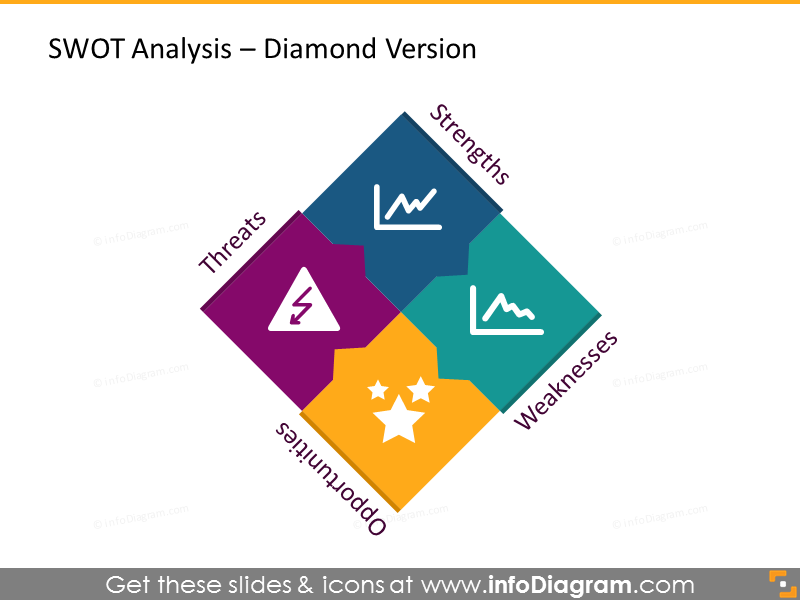 SWOT analysis illustrated with a diamond diagram