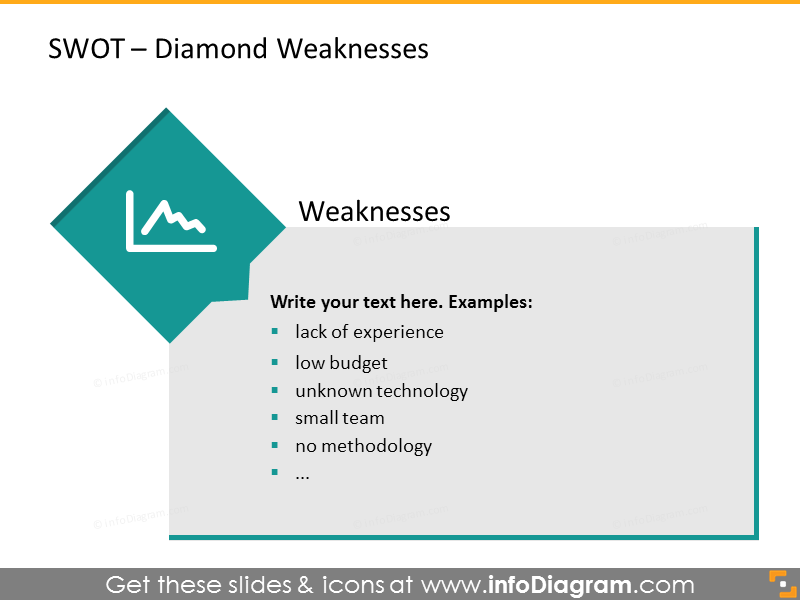 Analysis of weaknesses illustrated with a diamond chart
