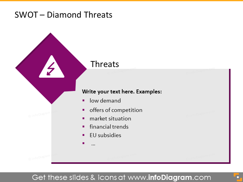 Analysis of threats shown with diamond charts