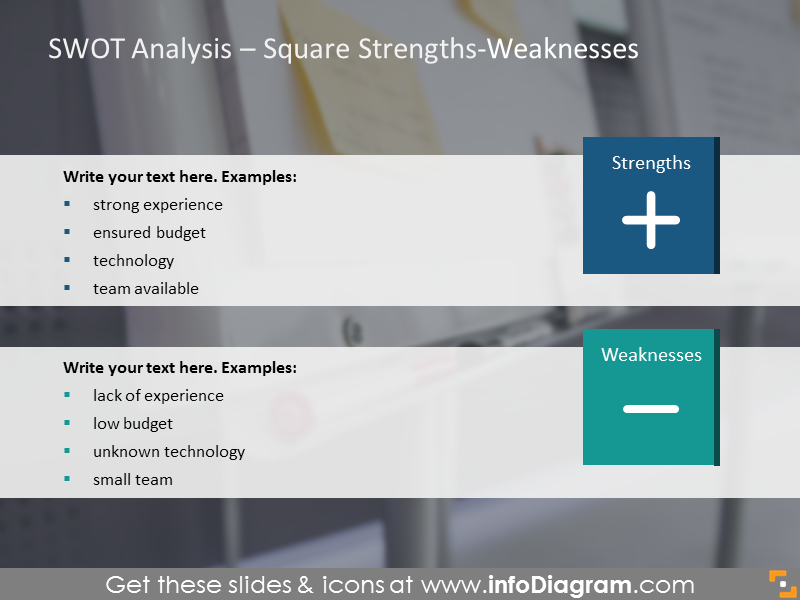 Analysis of strengths and weaknesses illustrated with a square chart
