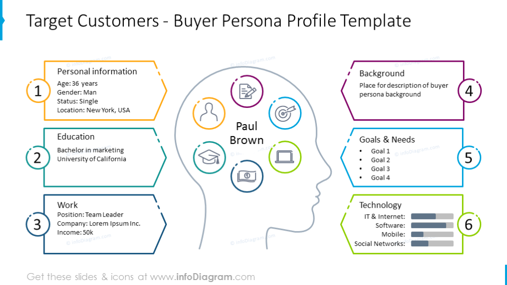 Buyer persona profile illustrated with outline head graphics