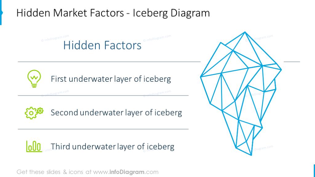 Hidden market factors illustrated with outline iceberg graphics