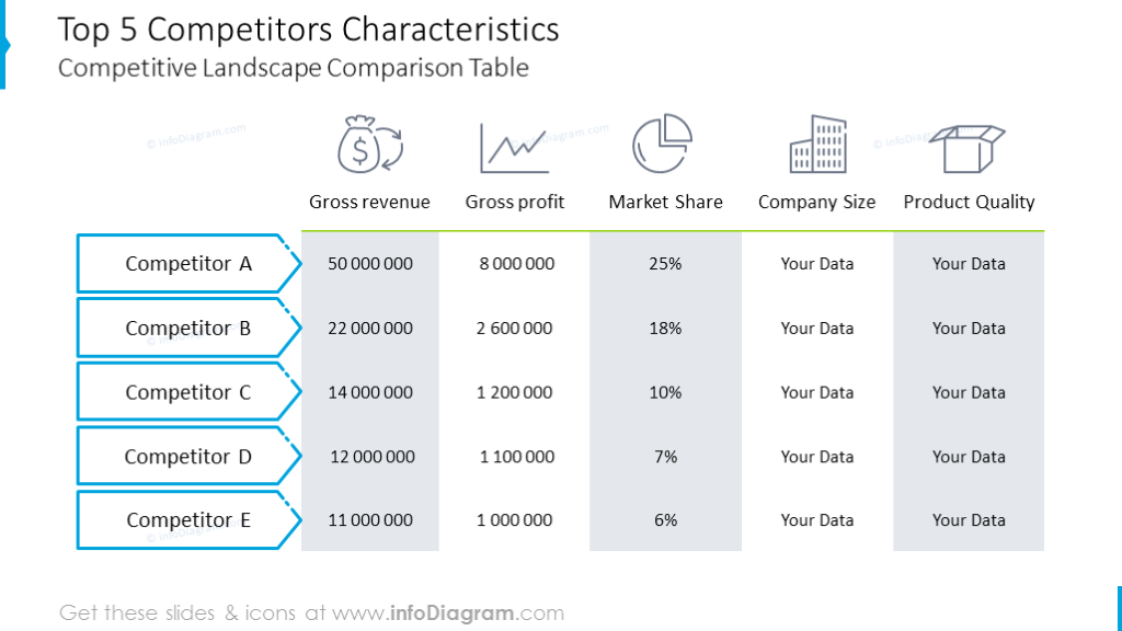 Competitor characteristics illustrated with modern table with icons
