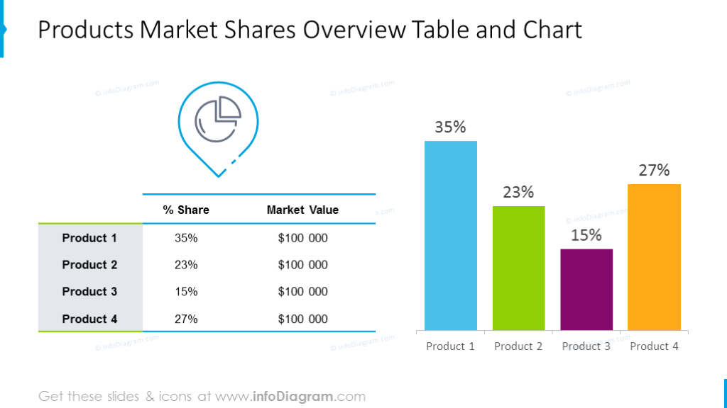 Market share diagram illustrated with table and bar chart