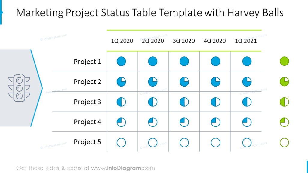 Marketing project status table illustrated with colorful harvey balls