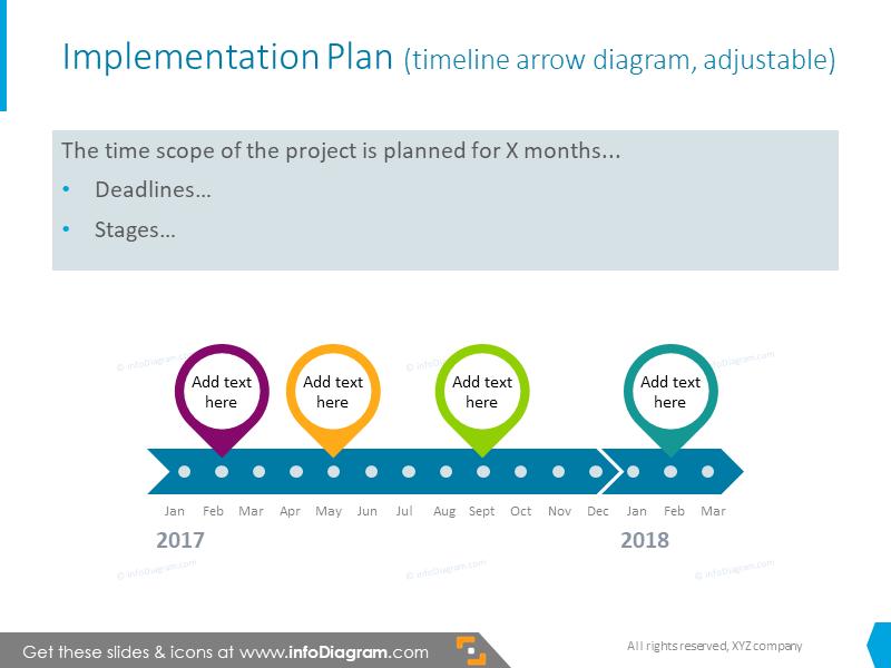 Implementation plan slide with timeline with text description