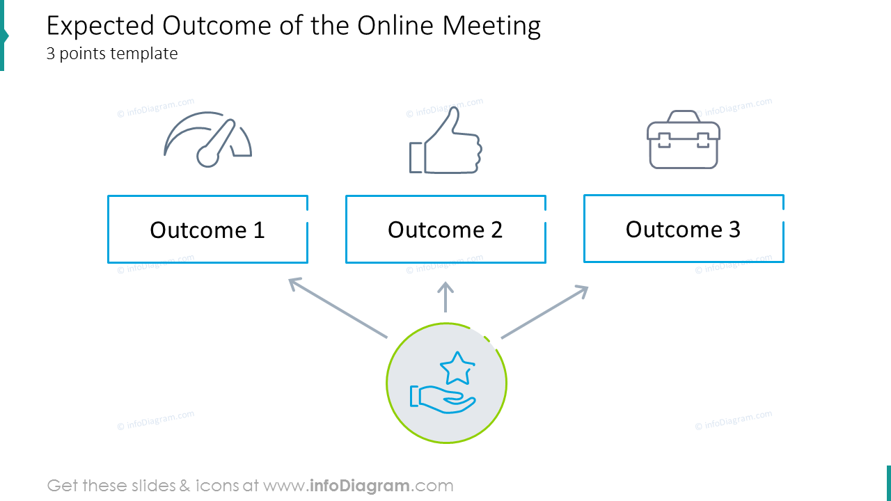 Expected outcome of the online meeting three points template