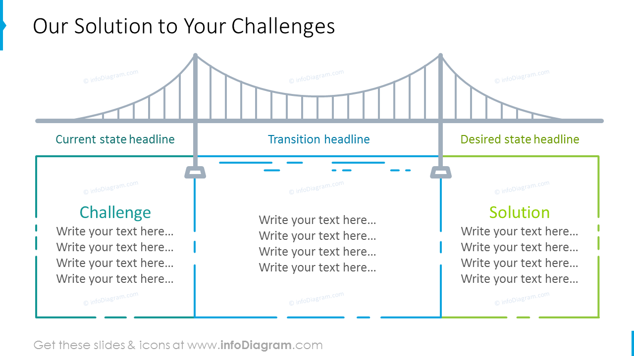 Solutions template shown with bridge graphics and description