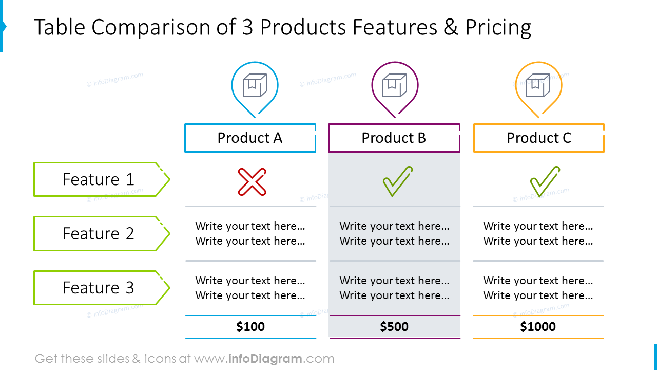 Products comparison table with features and pricing