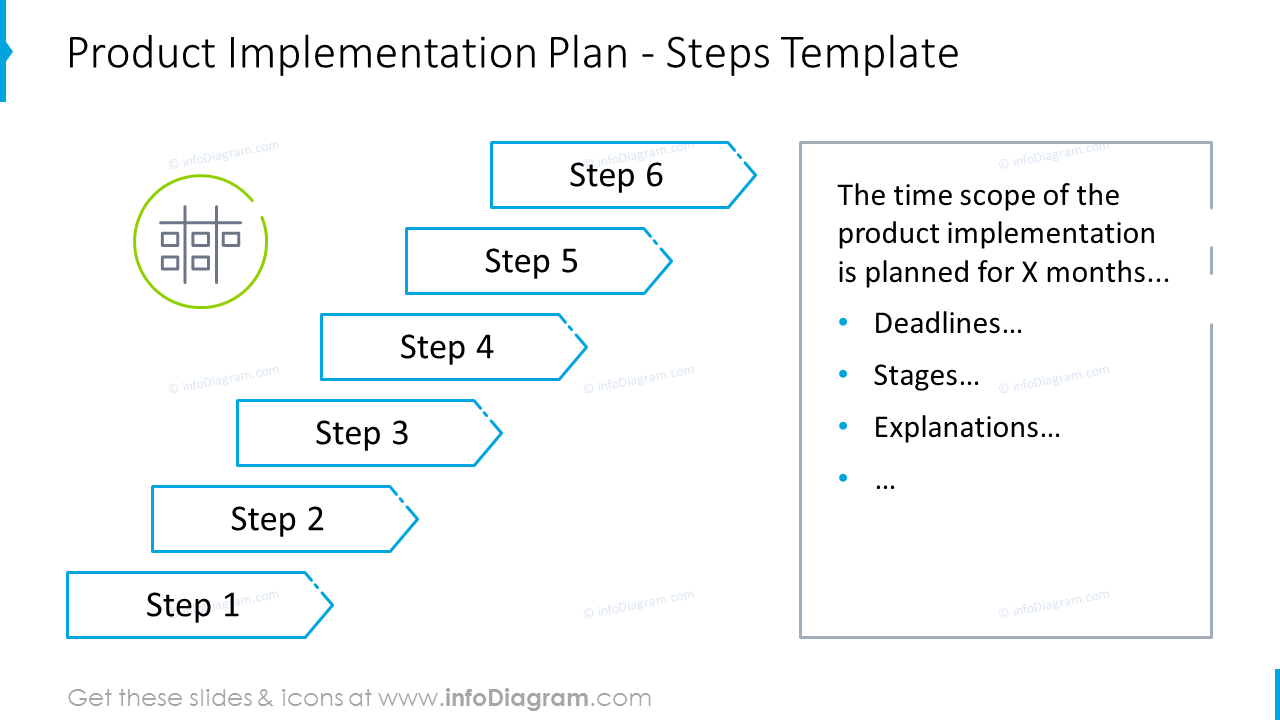 Product implementation plan shown with stairs graphics with description