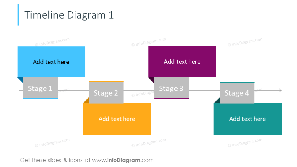 Timeline diagram with description for every stage