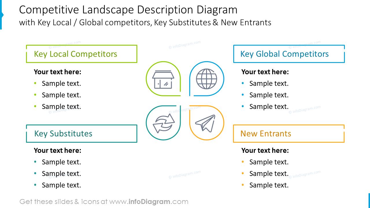 Competitive landscape description diagram emphasizing main factors
