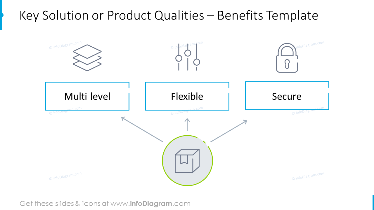 Key solution template highlighting benefits
