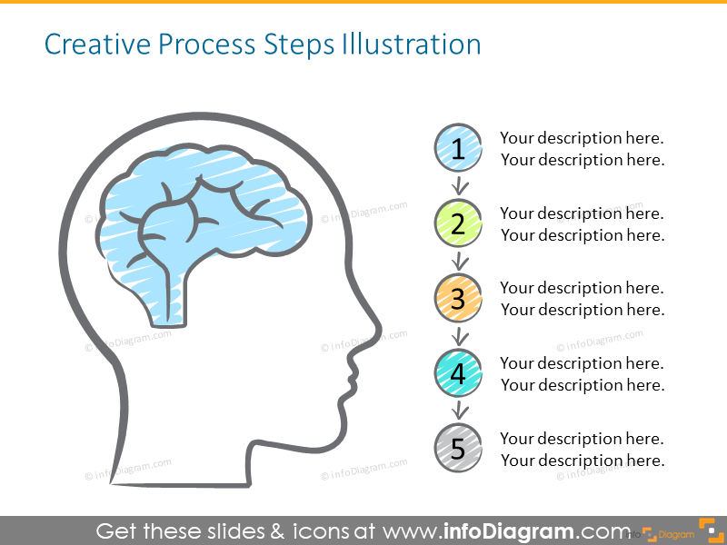 Example of the process steps illustrated with icons and bullet points