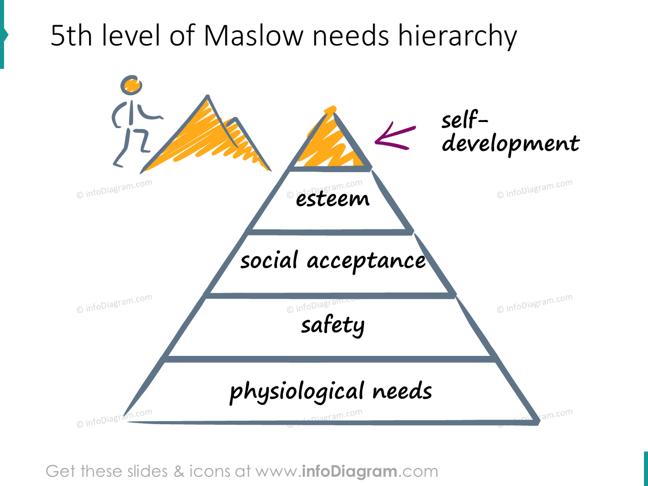 self development need maslow hierarchy scribble icons ppt clipart