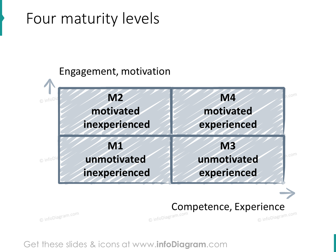 maturity levels matrix scribble icons ppt clipart