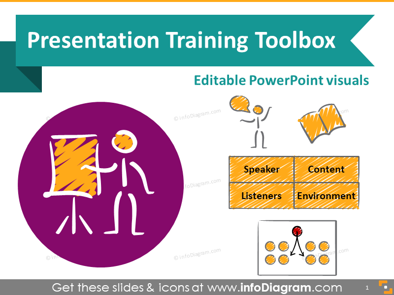 Presentation skills training toolbox (speech types, structures, rooms)