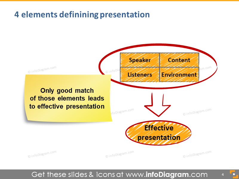 elements synergy effective presentation schema picture powerpoint