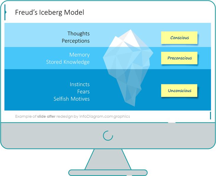Freuds iceberg diagram after infodiagram redesign in powerpoint
