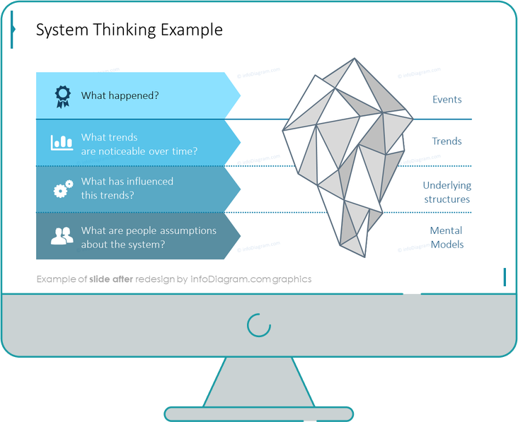 System thinking iceberg diagram after infodiagram redesign in powerpoint