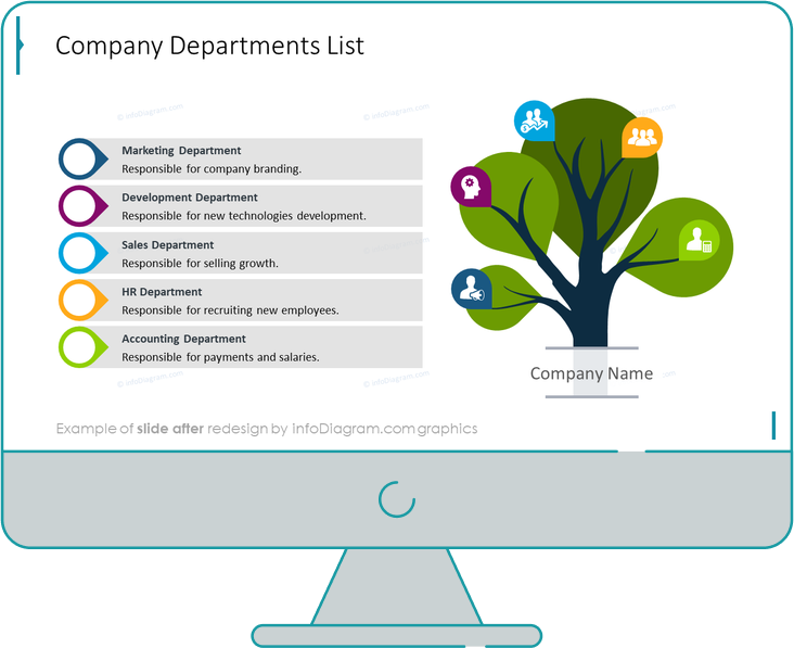 campany departments list tree diagram after redesign in powerpoint by infodiagram