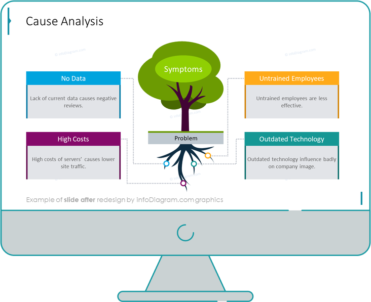 cause analysis tree diagram after redesign in powerpoint by infodiagram