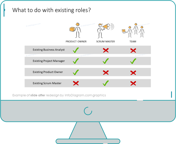 scrum roles slide after redesign in powerpoint