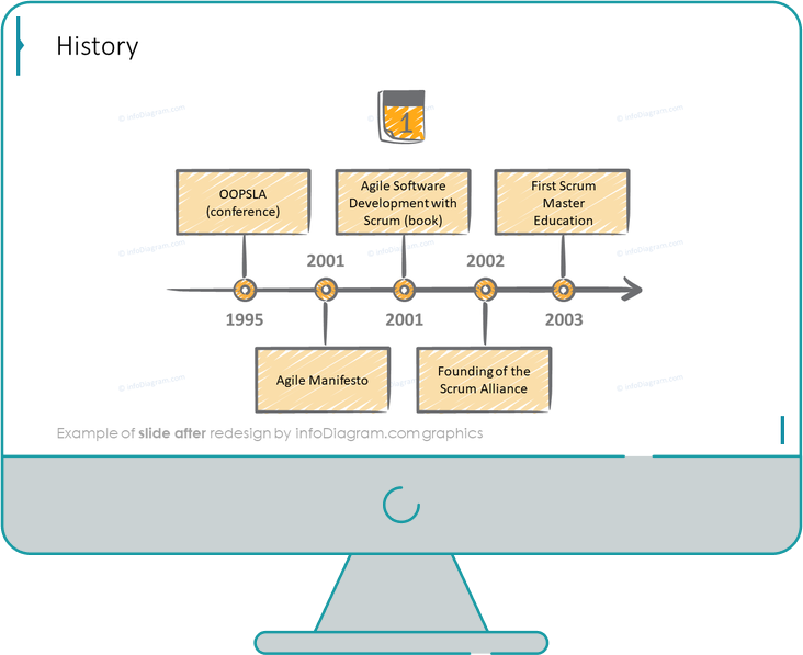 scrum history slide after redesign in powerpoint