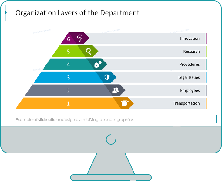 pyramid layers powerpoint slide after redesign