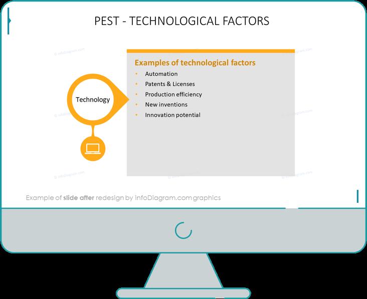 technological pest factors slide after infodiagram ppt redesign