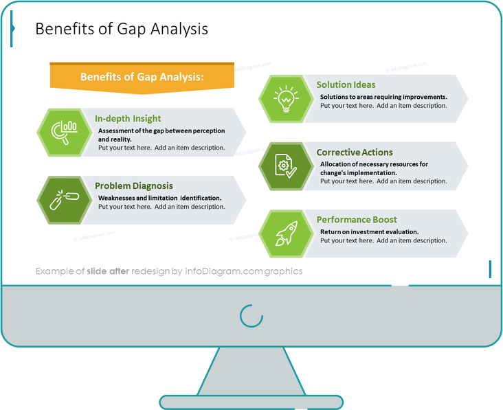 gap analysis benefits diagram after redesign by infodiagram in powerpoint