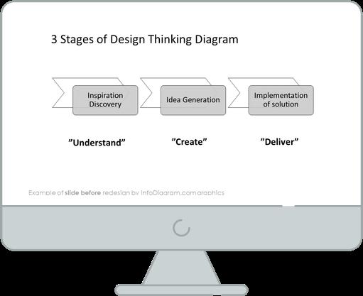 before redesign design thinking slide