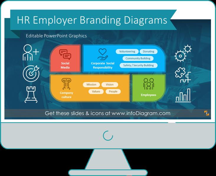 diagram after redesign hr employer branding process powerpoint