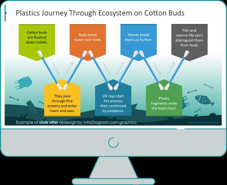 Plastic Journey Through Ecosystem slide after redesign