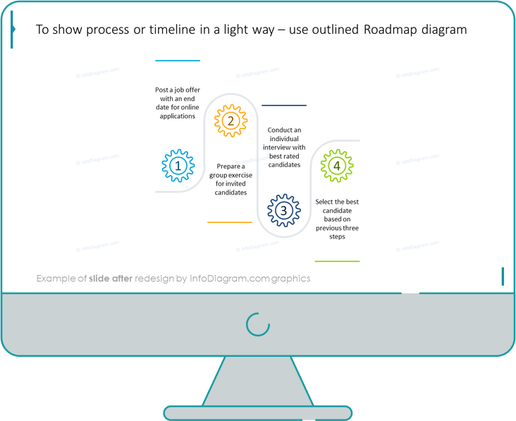 roadmap diagram slide after redesign by infodiagram in ppt